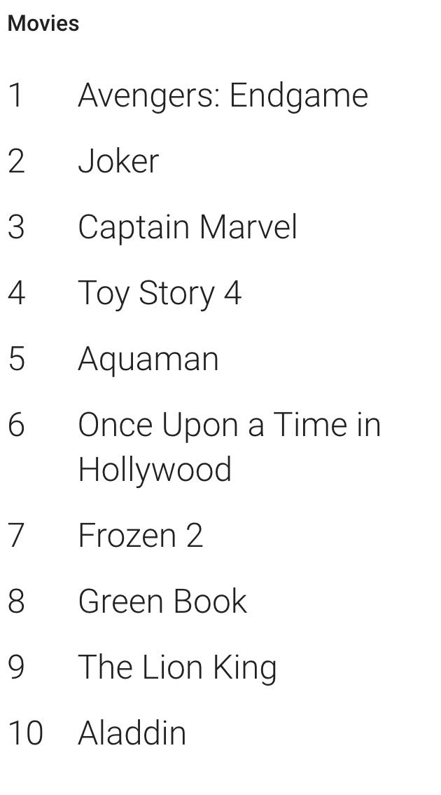 หนังที่ถูกค้นหามากที่สุดบน Google ในปี 2019